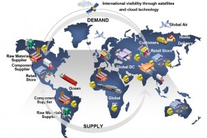 Supply in the Global economy