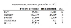 humanitarian Italy