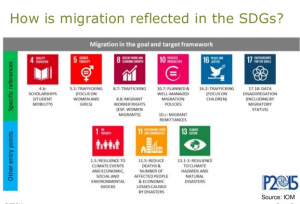 migration and trafficking SDGs